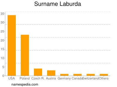 Surname Laburda