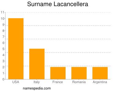 Surname Lacancellera