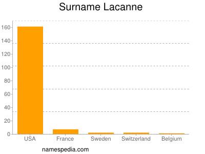 Surname Lacanne
