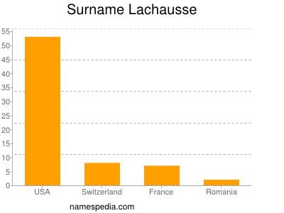 Surname Lachausse