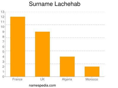 Surname Lachehab