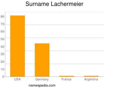 Surname Lachermeier
