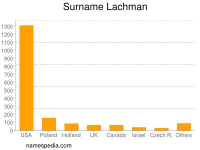 Familiennamen Lachman