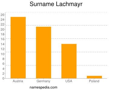 Familiennamen Lachmayr