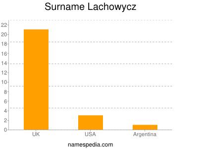 Surname Lachowycz