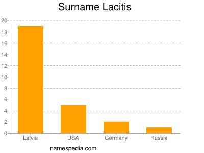 Surname Lacitis