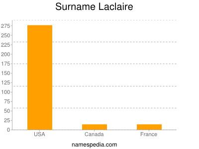 Surname Laclaire