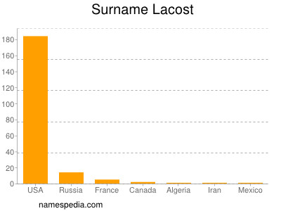 Surname Lacost