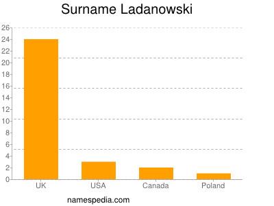 Surname Ladanowski