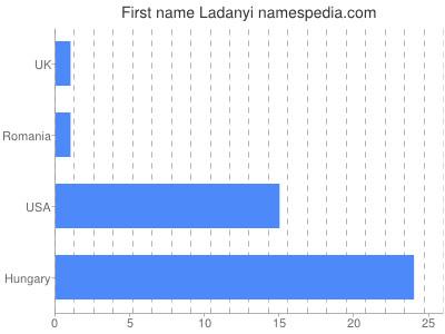 Given name Ladanyi
