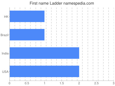 Given name Ladder