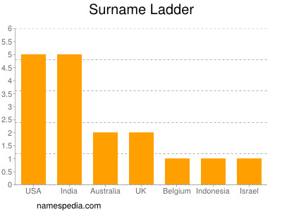 Surname Ladder
