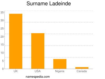 Surname Ladeinde