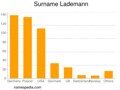 Surname Lademann