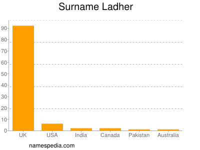Surname Ladher