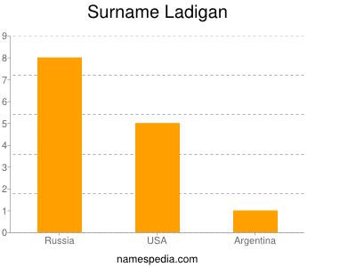 Surname Ladigan