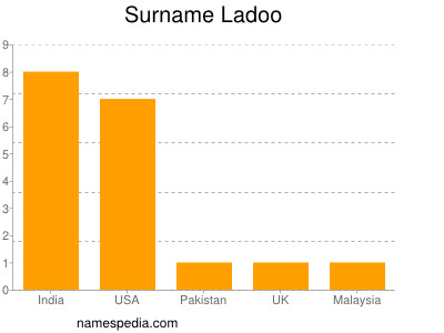 Surname Ladoo