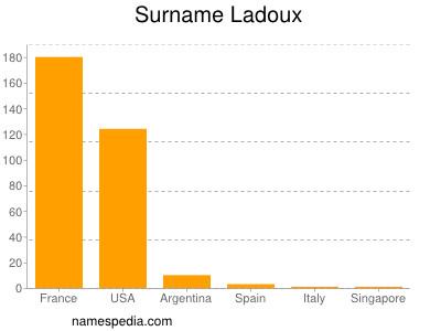 Surname Ladoux