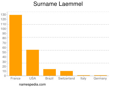 Familiennamen Laemmel