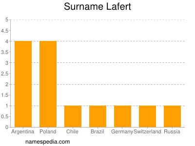 Surname Lafert
