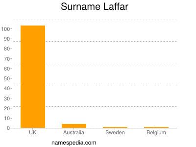 Surname Laffar