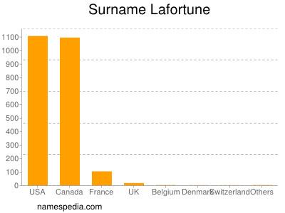 Surname Lafortune