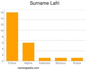nom Lafri