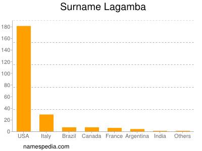 Surname Lagamba