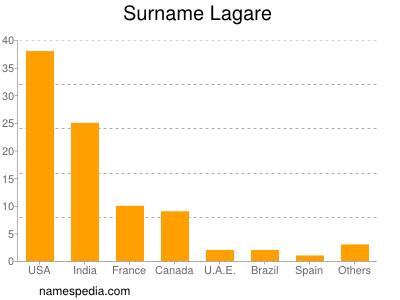 Surname Lagare