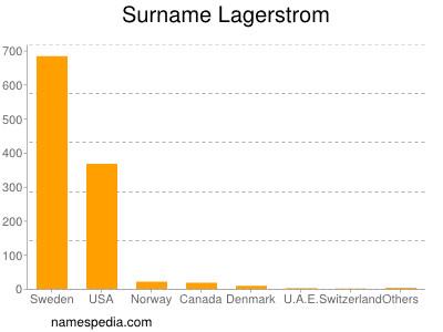 Familiennamen Lagerstrom
