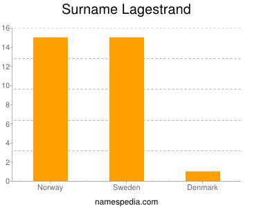 Surname Lagestrand