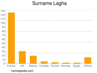 Surname Lagha