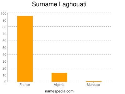 Surname Laghouati