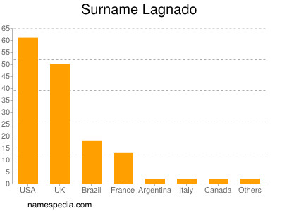 Surname Lagnado