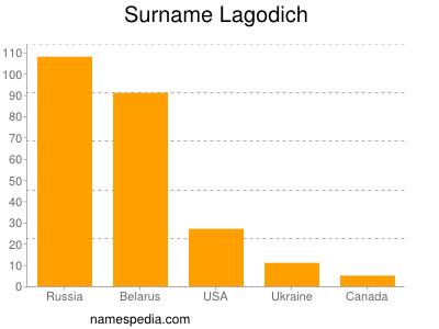 Surname Lagodich