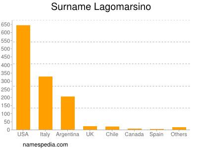Surname Lagomarsino