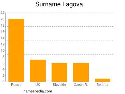 Surname Lagova