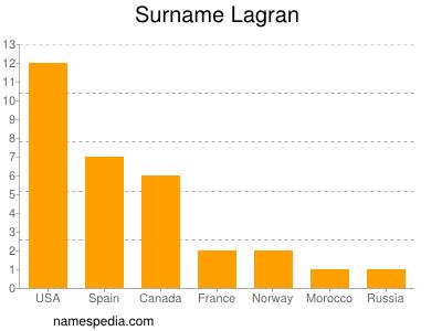 Surname Lagran