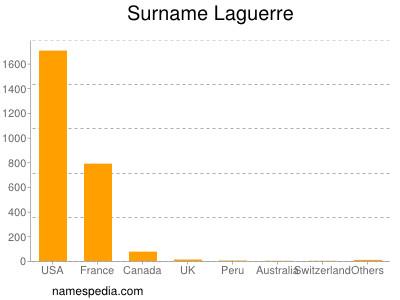 Familiennamen Laguerre