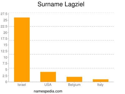 Surname Lagziel