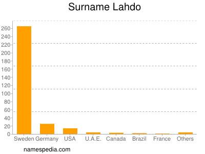 Surname Lahdo