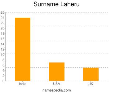Surname Laheru