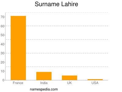 Surname Lahire