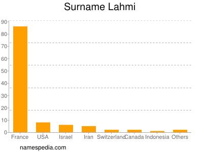 Familiennamen Lahmi
