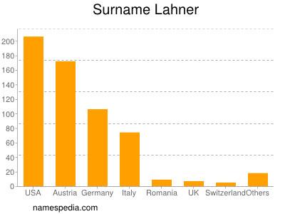 Surname Lahner