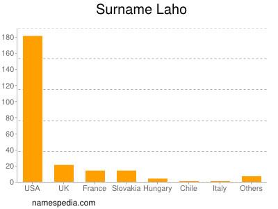 Surname Laho