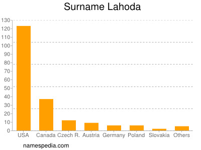 Surname Lahoda