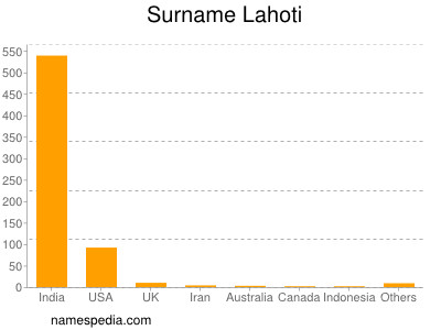 Surname Lahoti