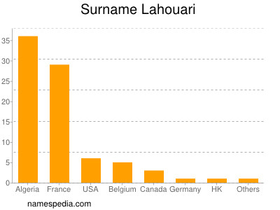 Surname Lahouari