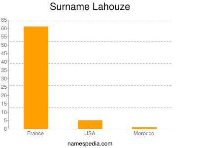 Surname Lahouze